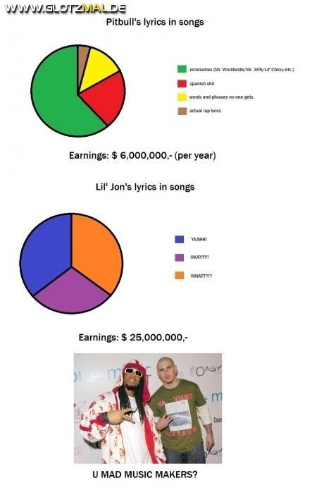Wie man mit Musik Geld verdient