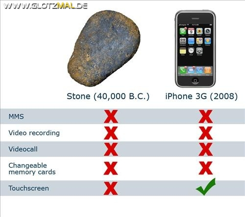 iPhone vs iStein