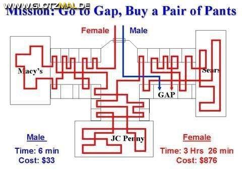 Wie Frauen einkaufen